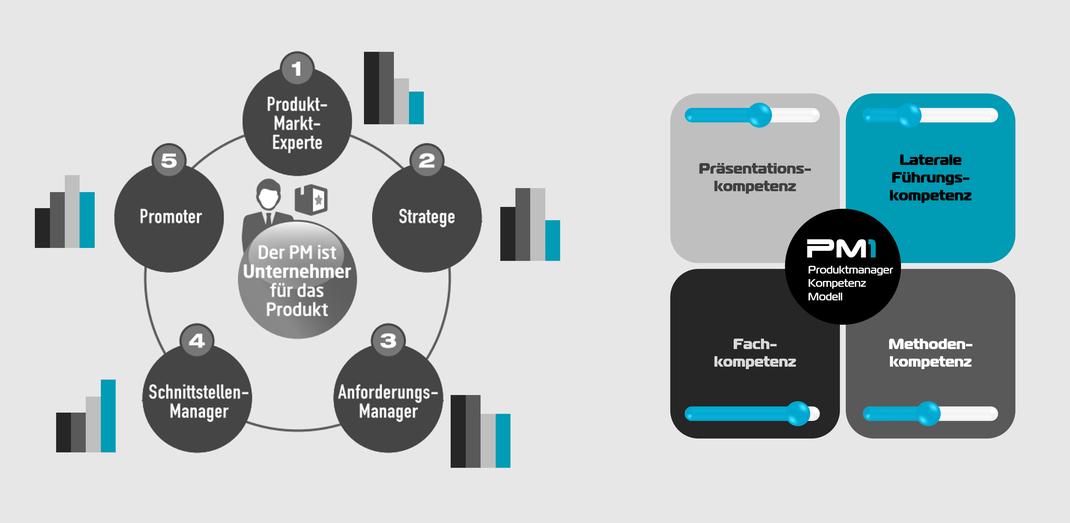 Basis einer Stellenbeschreibung Produktmanager