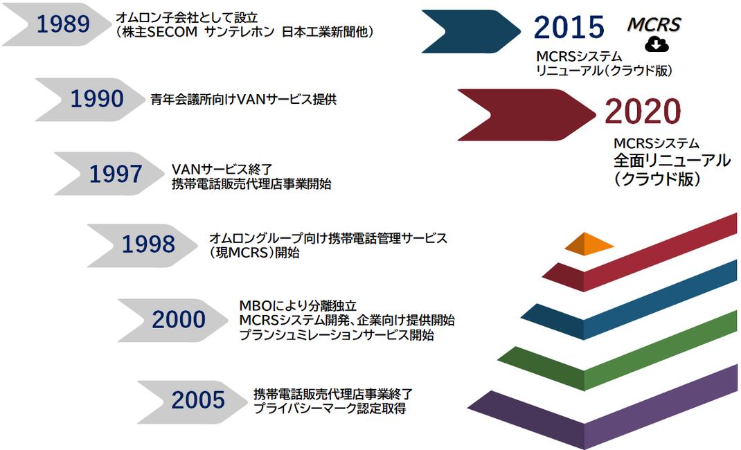 日本シティネットワーク株式会社 当社の歩み