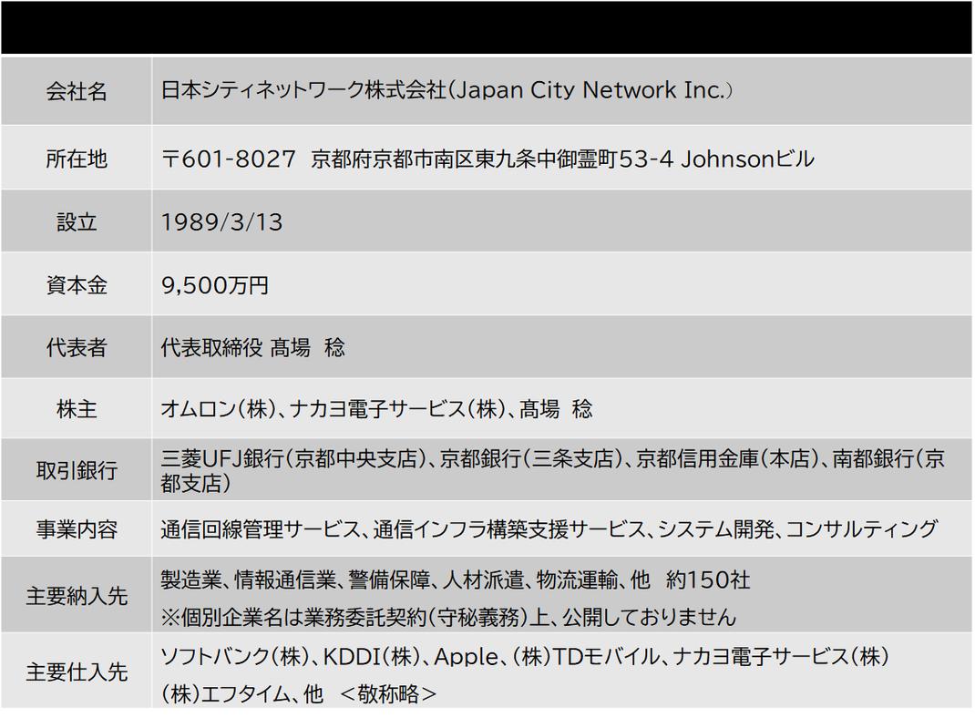 日本シティネットワーク株式会社 会社概要