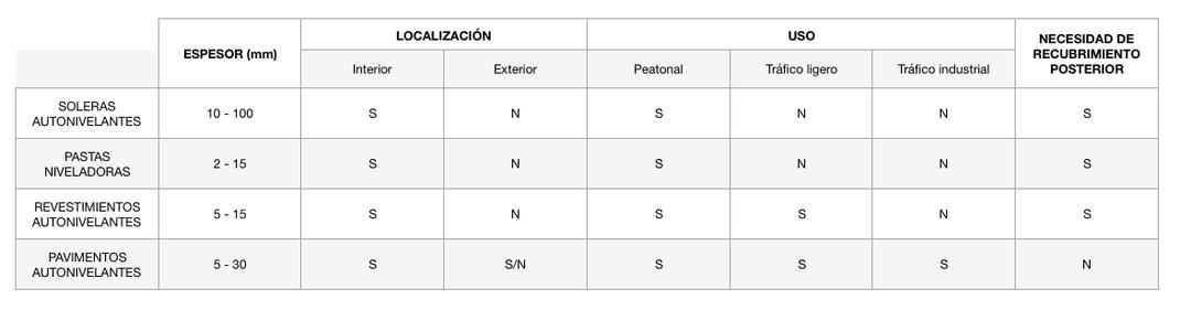 GRUPO PAVIN - Pavimentos industriales | Morteros cementosos autonivelantes - Nomenclatura general y campo de usos