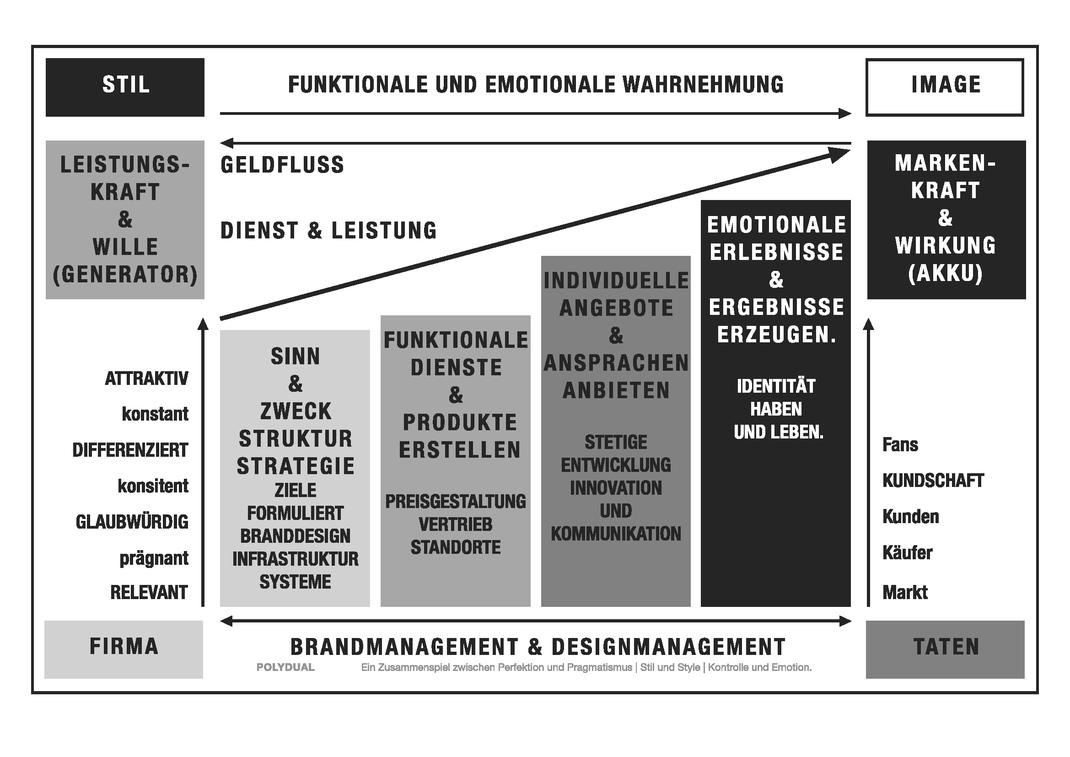 Darstellung von Brandmanagement und Designführung als Unternehmensstrategie