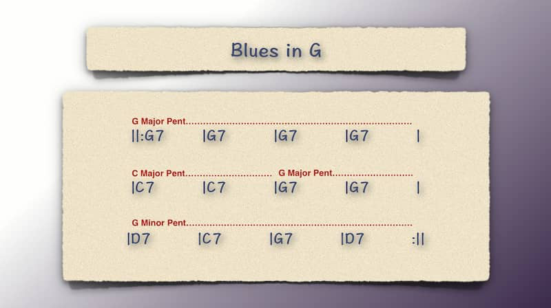 Scale Choice Example 1 for Blues in G
