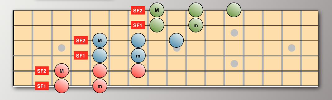 With SF1 on strings 6,4,2.