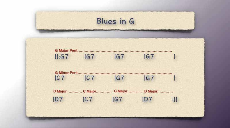 Scale Choice Example 2 for Blues in G