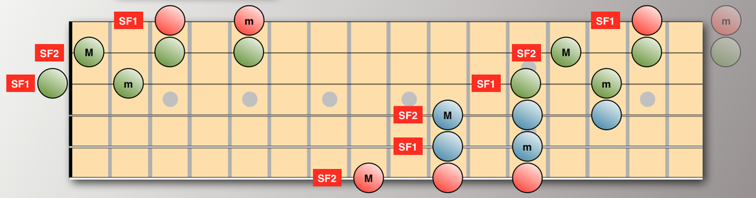 With SF1 on strings 5,3,1.