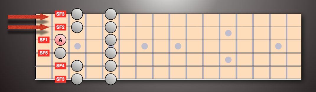 SFS based on string 3
