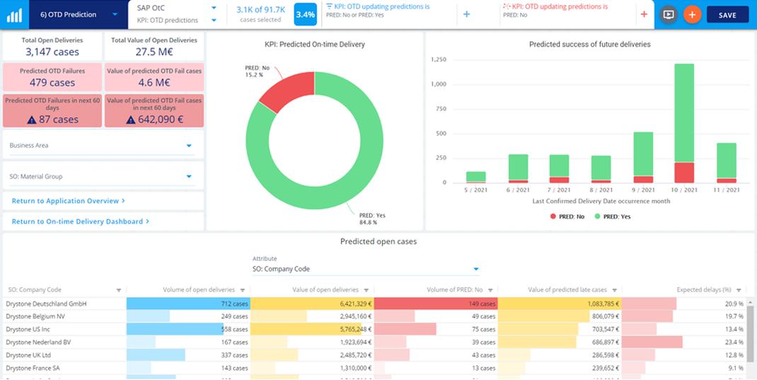 Prozess-Prediction in QPR Process Analyzer