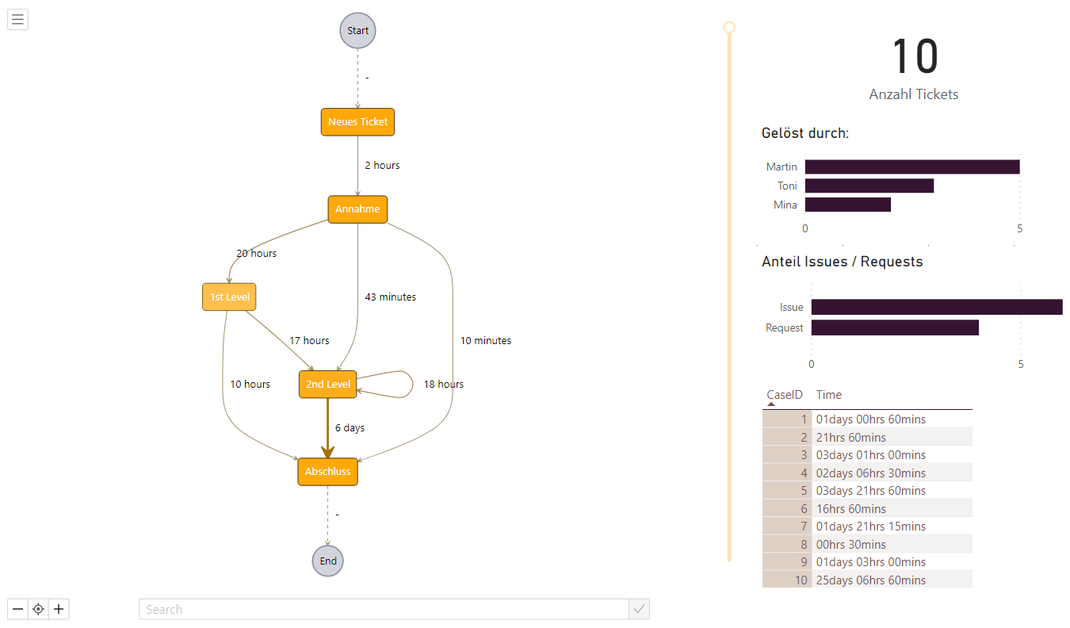process.science in PowerBI