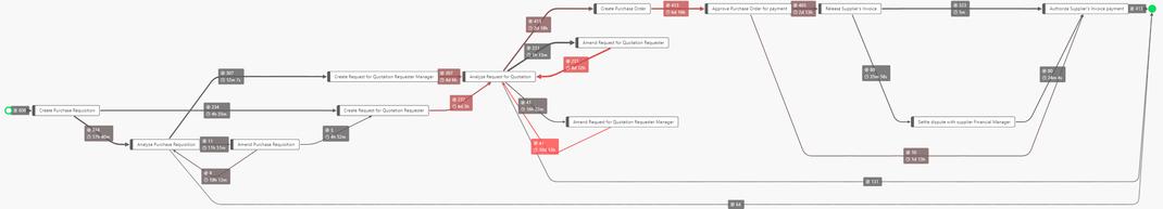 Beispiel einer Prozessübersicht