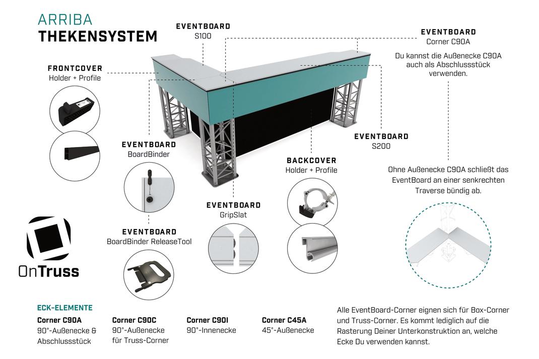 Das OnTruss Arriba Thekensystem im Überblick | Wir bieten alle Zubehörteile zum Bau von Theke, Tresen, Counter oder Bar