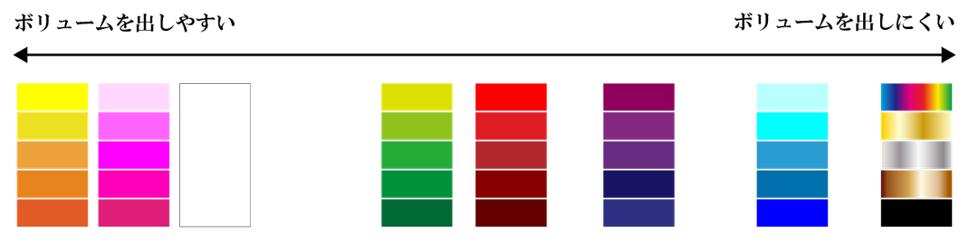 色別のボリュームの出しやすさチャート