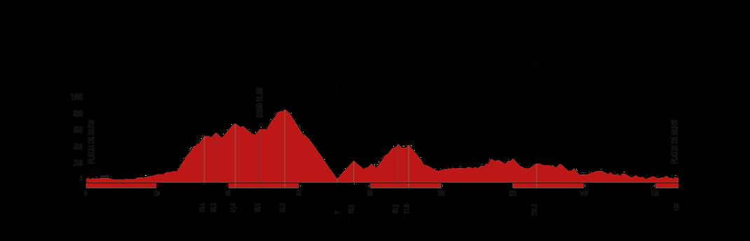 Mallorca M 312 - Höhenprofil der 167 km