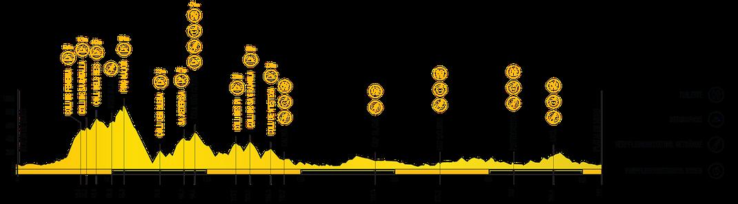 Mallorca M312: Strecken- & Höhenprofil