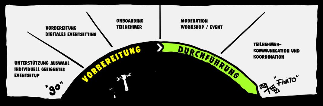 Unterschied & Macher | Remote Workshop Vorbereitung und Durchführung