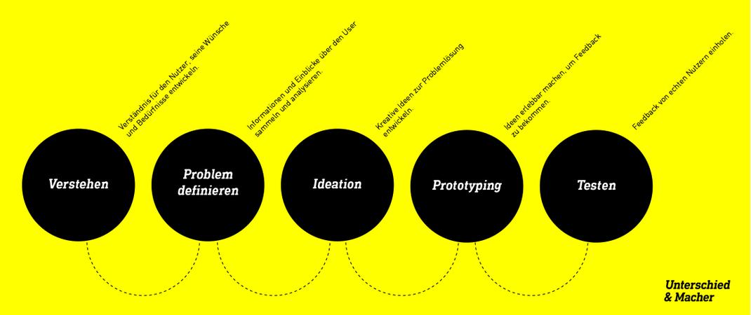 Design Thinking Prozess in fünf Schritten einfach erklärt | Unterschied und Macher