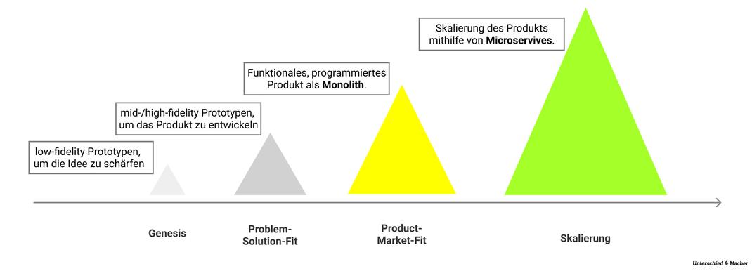 Unterschied & Macher | Monolithen und Microservices in der digitalen Produktentwicklung