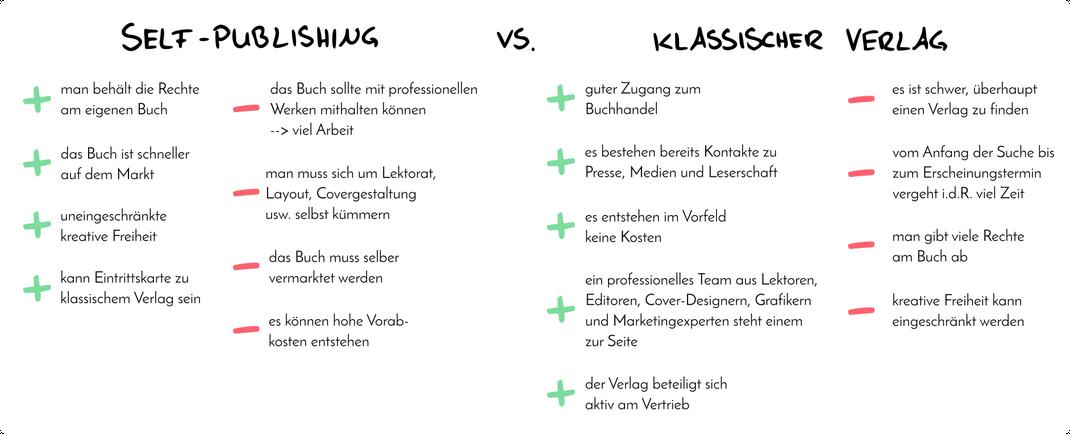 Vergleich klassischer Verlag und self publishing