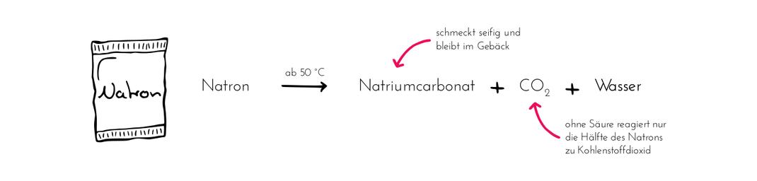 Unterschied Backpulver Natron