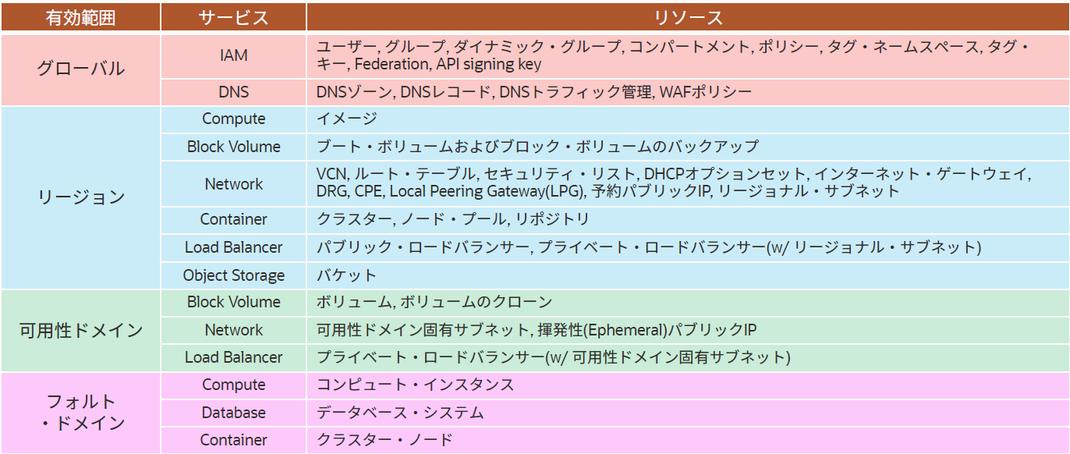 「OCIサービス基本情報」https://speakerdeck.com/ocise/oci-sabisuji-ben-qing-bao p.16
