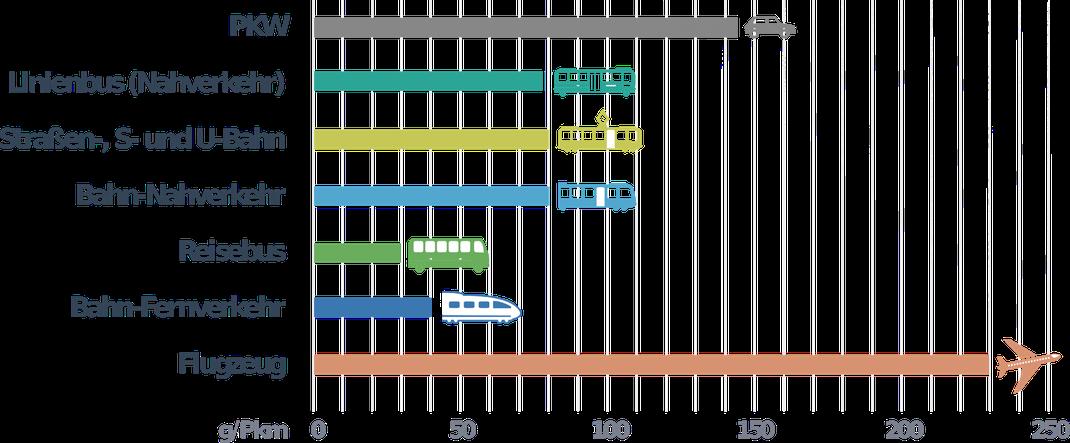 Abbildung 2: Vergleich der Emissionen einzelner Verkehrsträger im Personenverkehr (UBA, 2012)