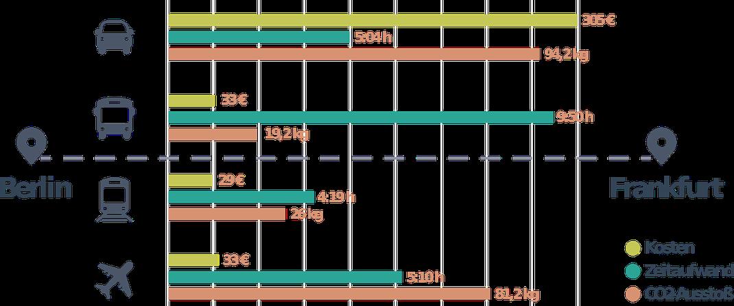 Abbildung 3: Verkehrsmittelvergleich Langstrecke (VCD)