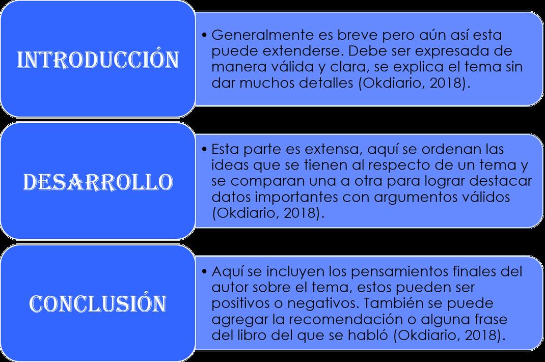 Trimestre Iii Estructura Del Ensayo Literario Página Web