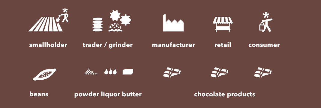 supply chain of chocolate