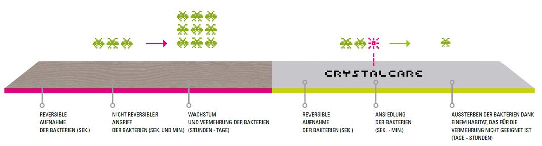 Parketthaus Scheffold Listone Giordano Crystalcare