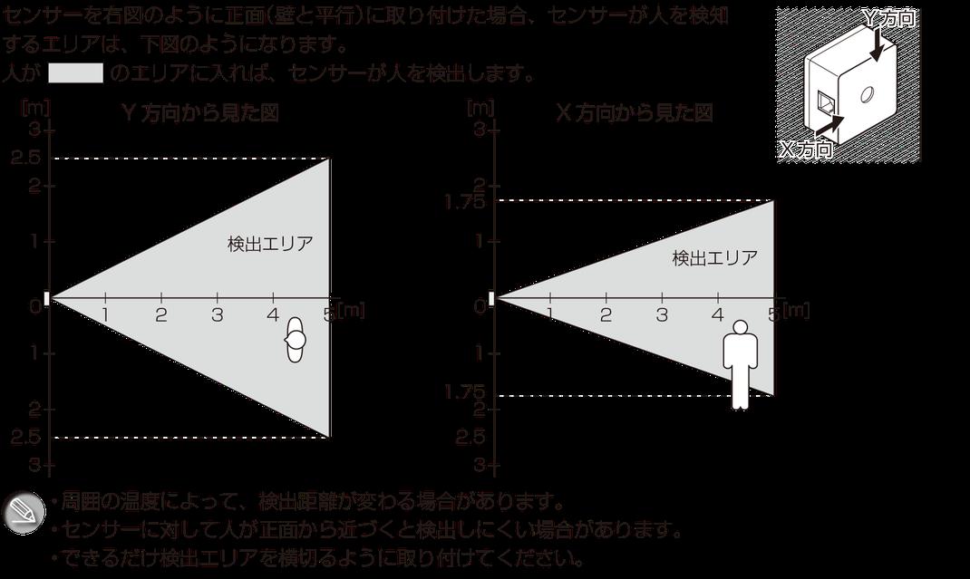 センサーを右図のように正面(壁と平行)に取り付けた場合、センサーが人を検知するエリアは、図のようになります。周囲の温度によって、検出距離が変わる場合があります。センサーに対して人が正面から近づくと検出しにくい場合があります。できるだけ検出エリアを横切るように取り付けてください。