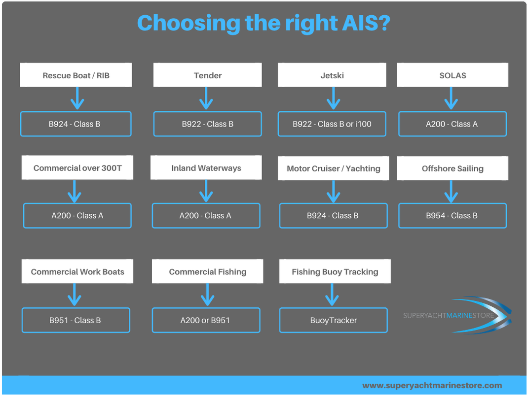 How to choose the right A.I.S. for my boat?