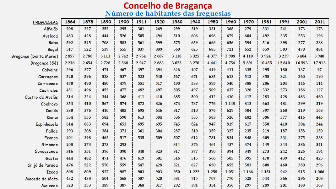 Número de habitantes das freguesias do concelho de Bragança