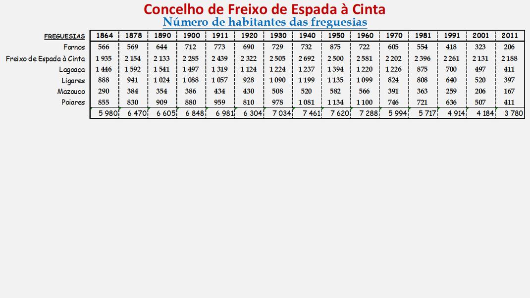 Número de habitantes das freguesias do concelho de Freixo de Espada à Cinta