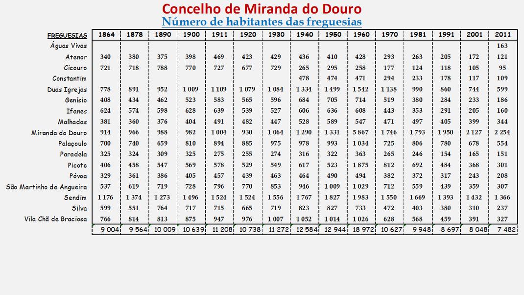 Número de habitantes das freguesias do concelho de Miranda do Douro