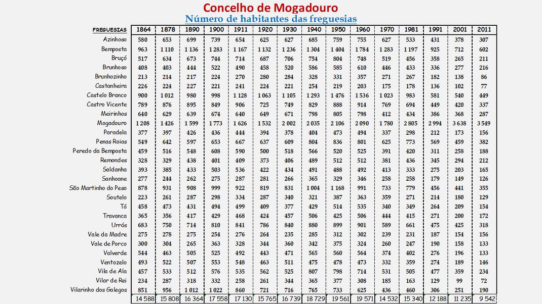 Número de habitantes das freguesias do concelho de Mogadouro