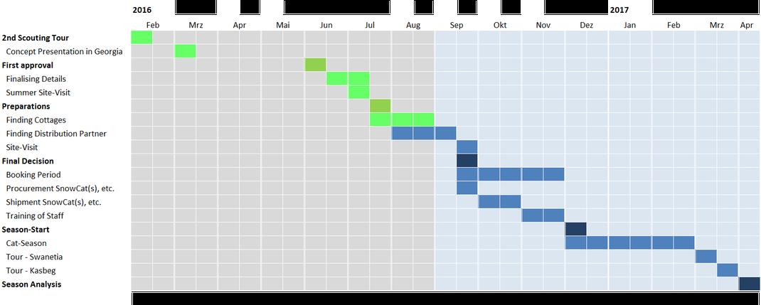 High Level Timetable (Draft)