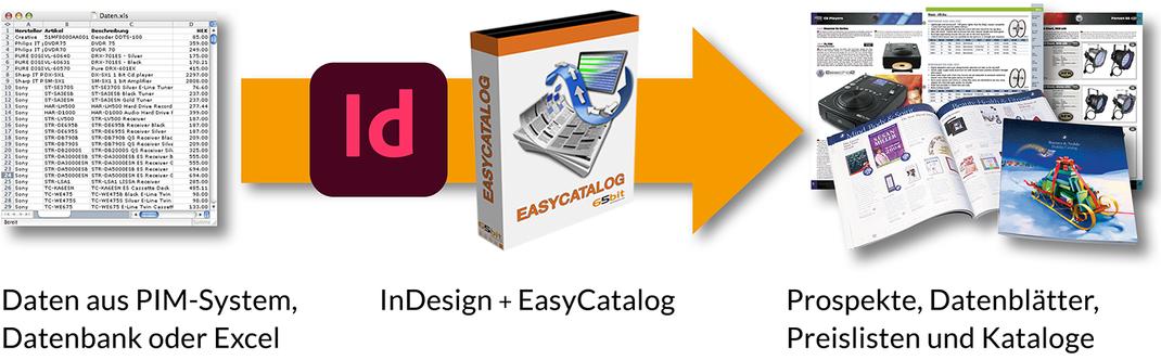 EasyCatalog 65 Bit CSS6, CS5 kaufen Schulung Support