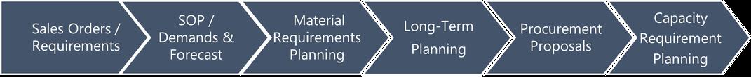 Überblick Planungsprozess in SAP ERP (ECC oder S/4 HANA)