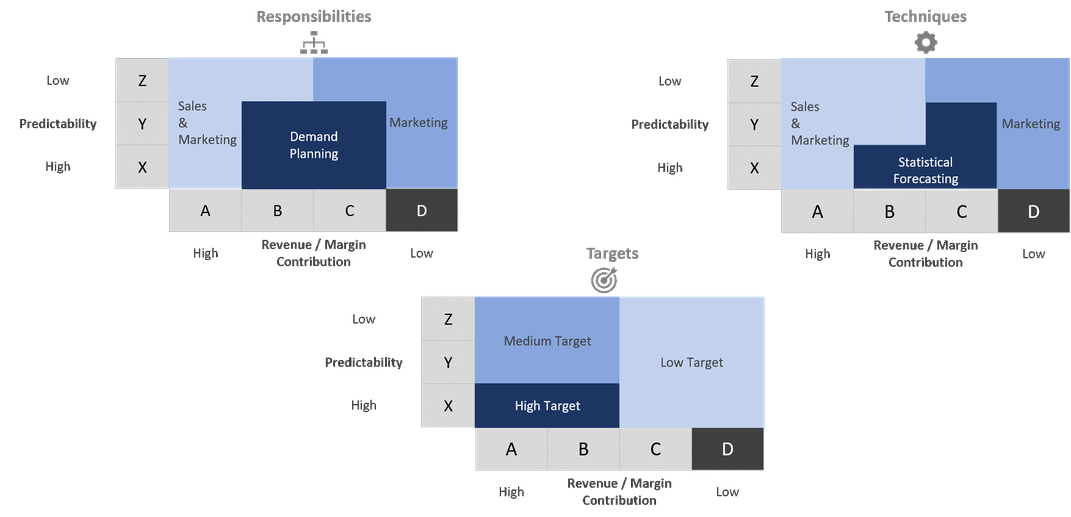 Figure 3: An Approach to Product Segmentation