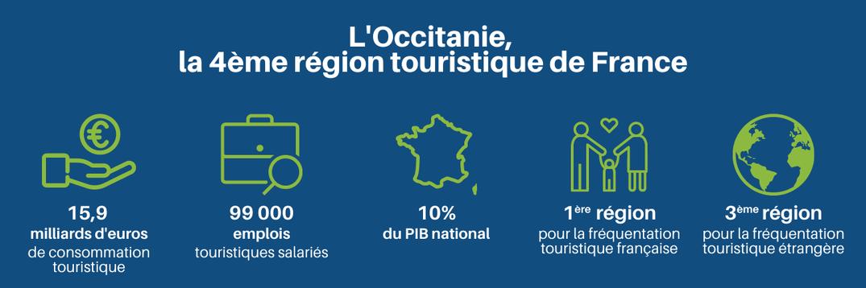 les chiffres clés du tourisme en Occitanie 2020