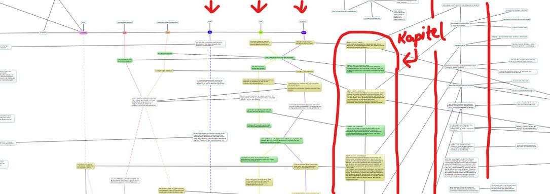 Wieder von rechts nach links zu lesen: aktuellster roter Faden, Kapitelübersicht/abfolge, vertikale Zeitsträhle (einer pro relevanter Charakter)