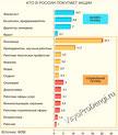статистика инвестиций в акции
