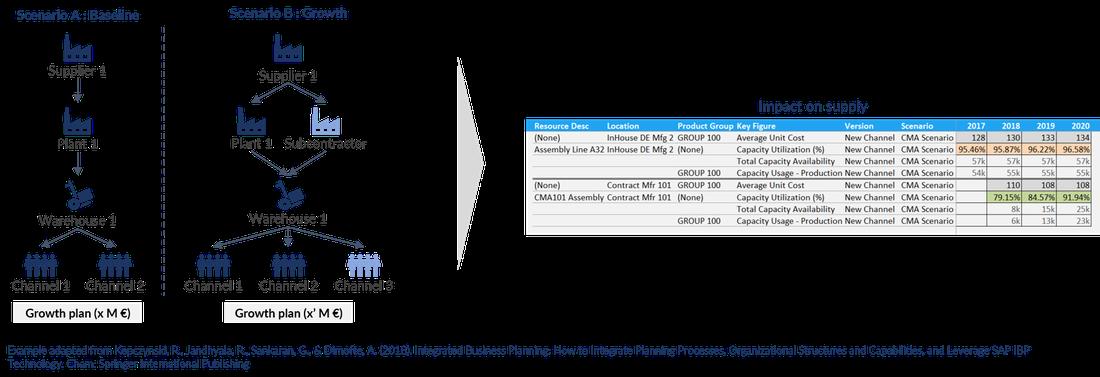 Beispiel einer Szenario-Planung / What-if-Analyse in IBP