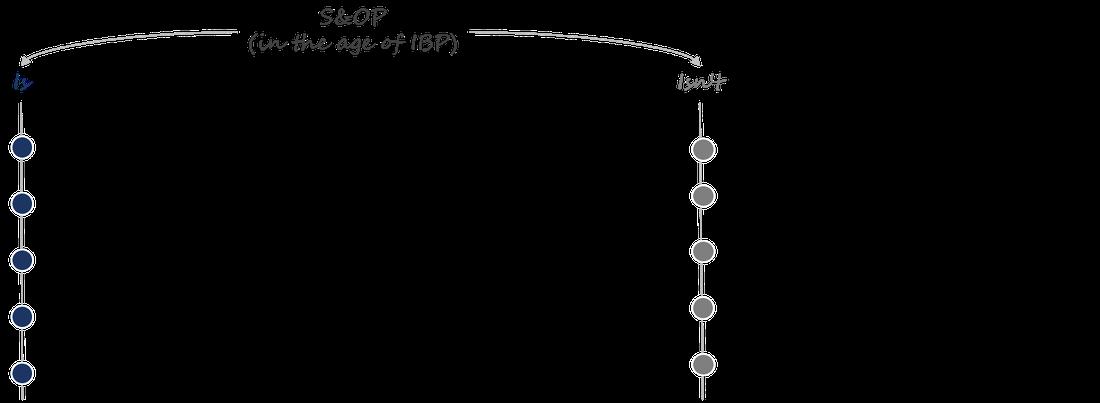 Die Merkmale von S&OP in Zeiten von IPB - verglichen mit den überholten, früheren Ansätzen