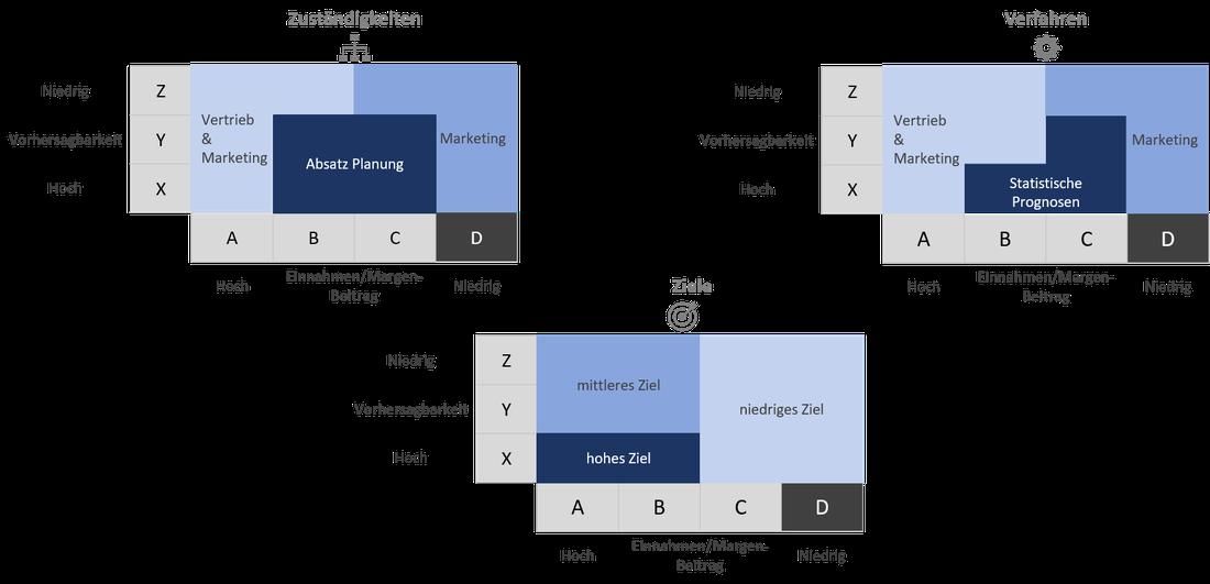 Abbildung 3: Ein Ansatz zur Produktsegmentierung
