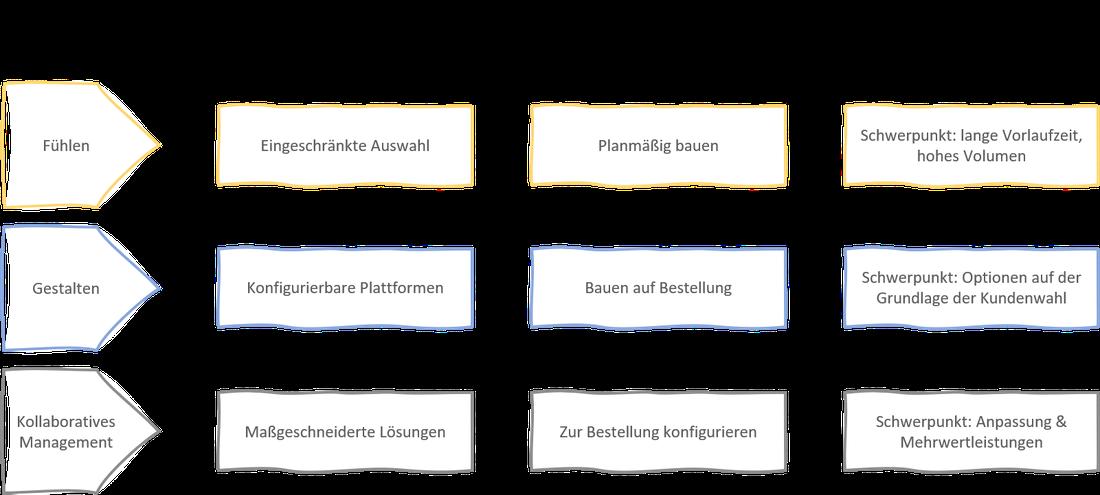 Absatzmanagement mit Zuschnitt auf sowohl Sensing als auch Shaping und Collaboration