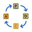 La boucle PDCA favorise l'exploitation du RETEX - retour d'expérience