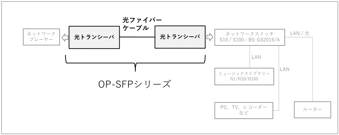 OP-SFP接続構成例(1)ーSFP対応ネットワークプレーヤーと当社スイッチを使用する場合
