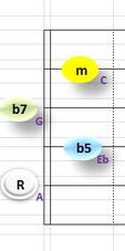 Ⅶ:Am7b5 ②~⑤弦