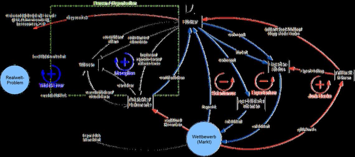 System Thinking: Stock Flow Diagram zeigt wie Allmendebücher durch soziale Effekte entstehen