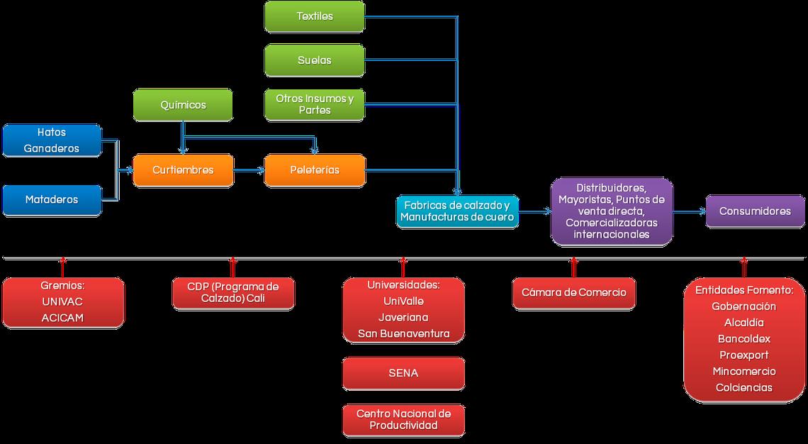 Elaboración propia con base en (CDP - 2003) | (Restrepo, Vásquez, Valderruten, Jaramillo, & Vivas, 2006) y (Departamento Nacional de Planeación, DNP, 2005).